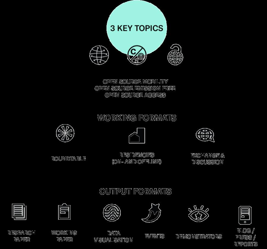 Roundtable Open Source Shared Mobility — Communauté de la Fabrique