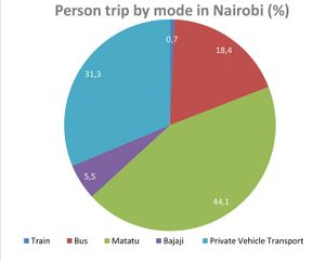 Person trip by mode in Nairobi.jpeg